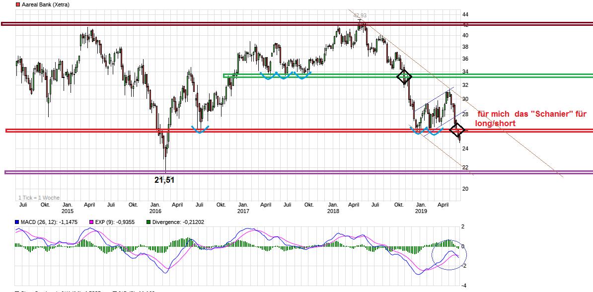 chart_5years_aarealbank.png