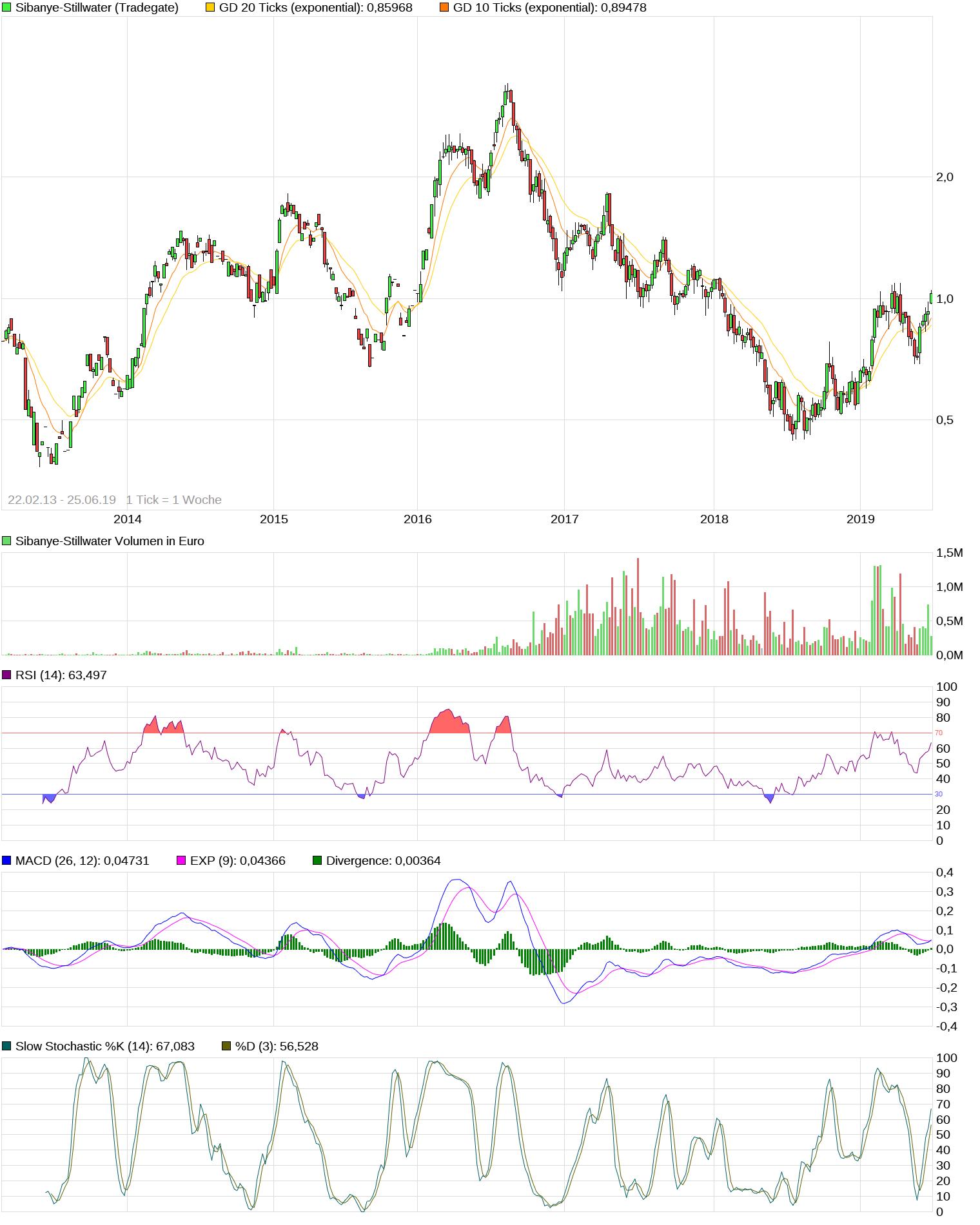 chart_10years_sibanye-stillwater-1.png