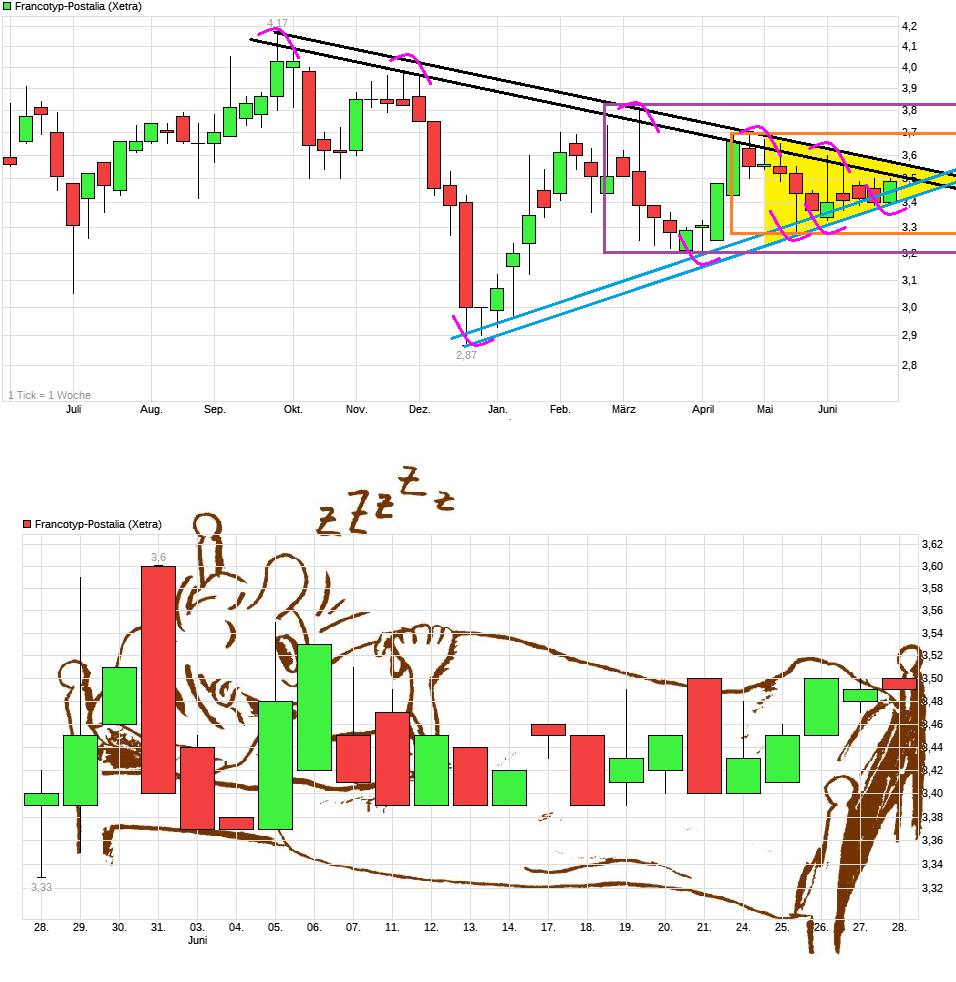 chart_year_francotyp-postalia.png
