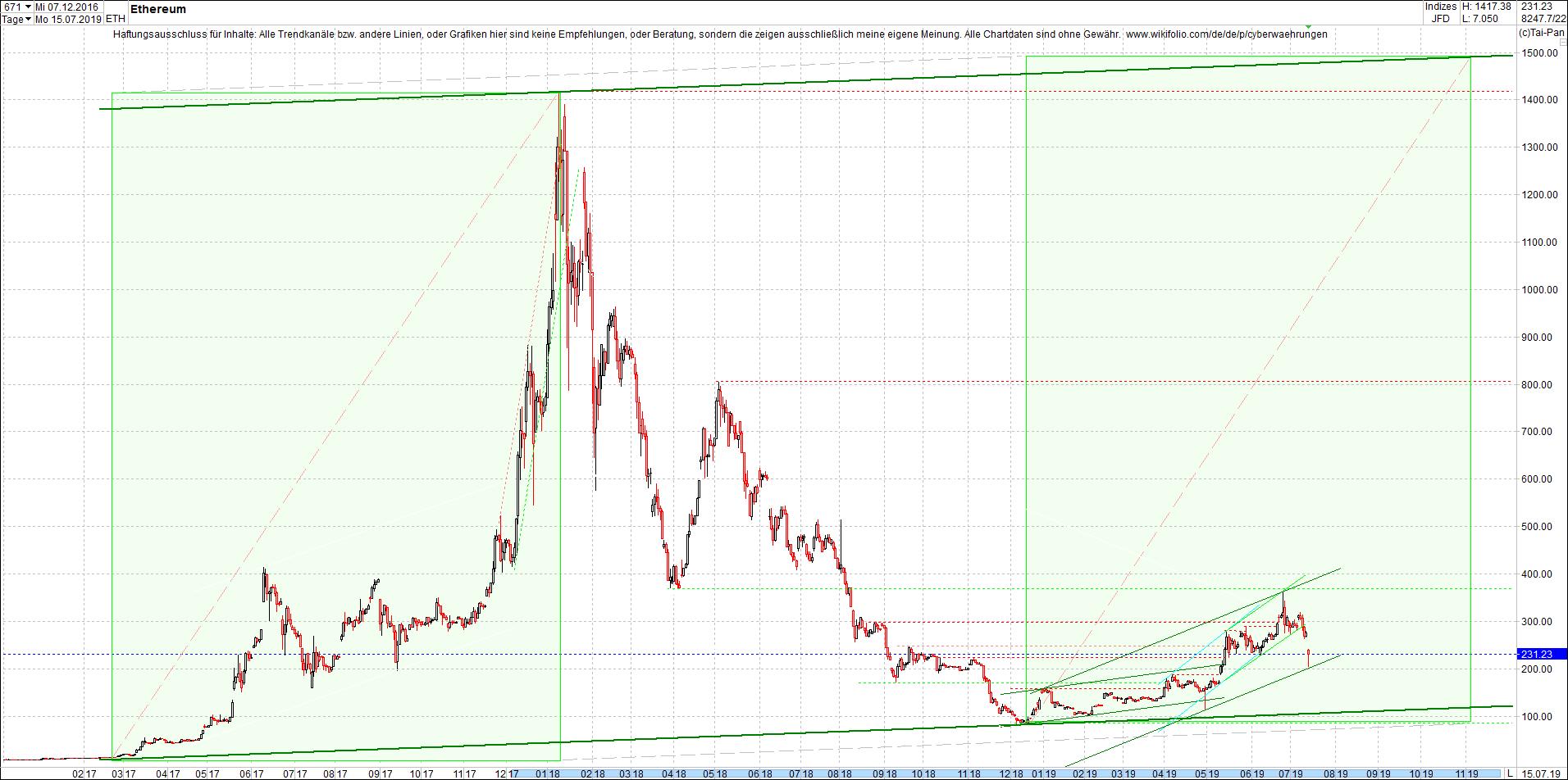ethereum_(eth)_chart_heute_abend.png