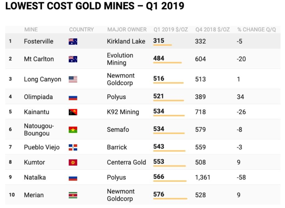 lowest_cost_gold_mines_q1_2019.jpg