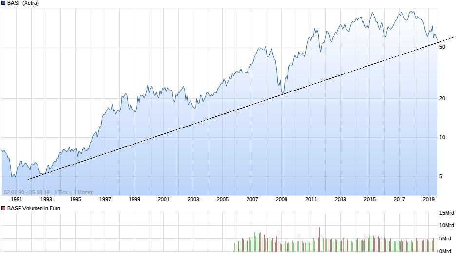 chart_all_basf.jpg
