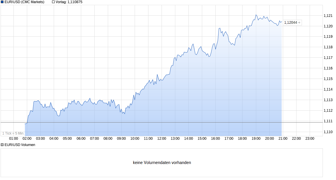 chart_intraday_eurusdeurous-dollar.png