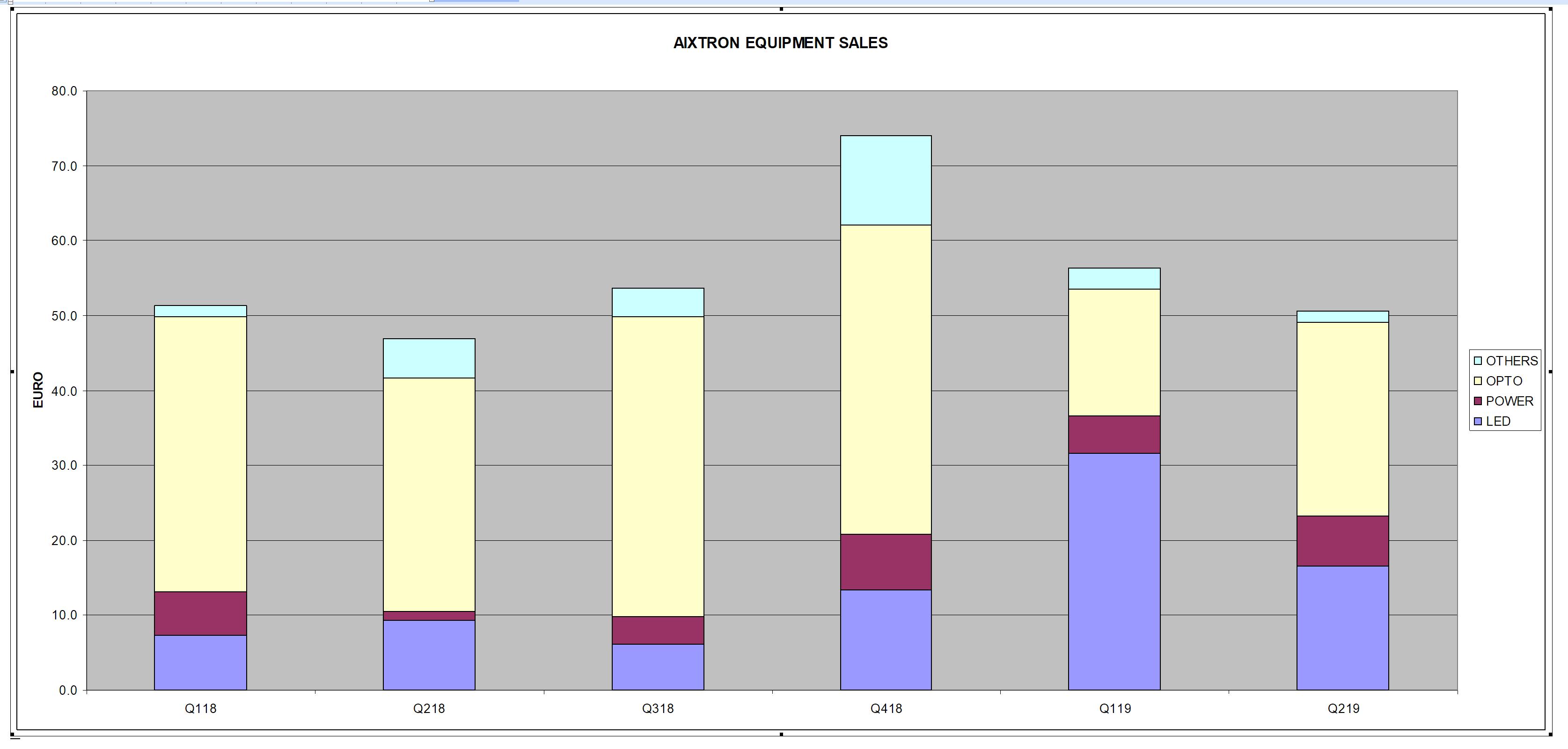 aixtron_equipment_sales.png