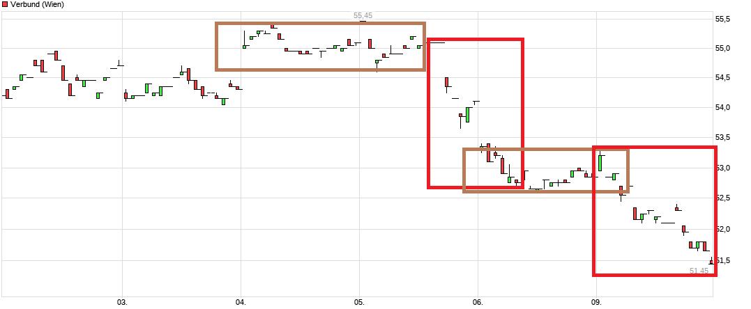 chart_week_verbund.png