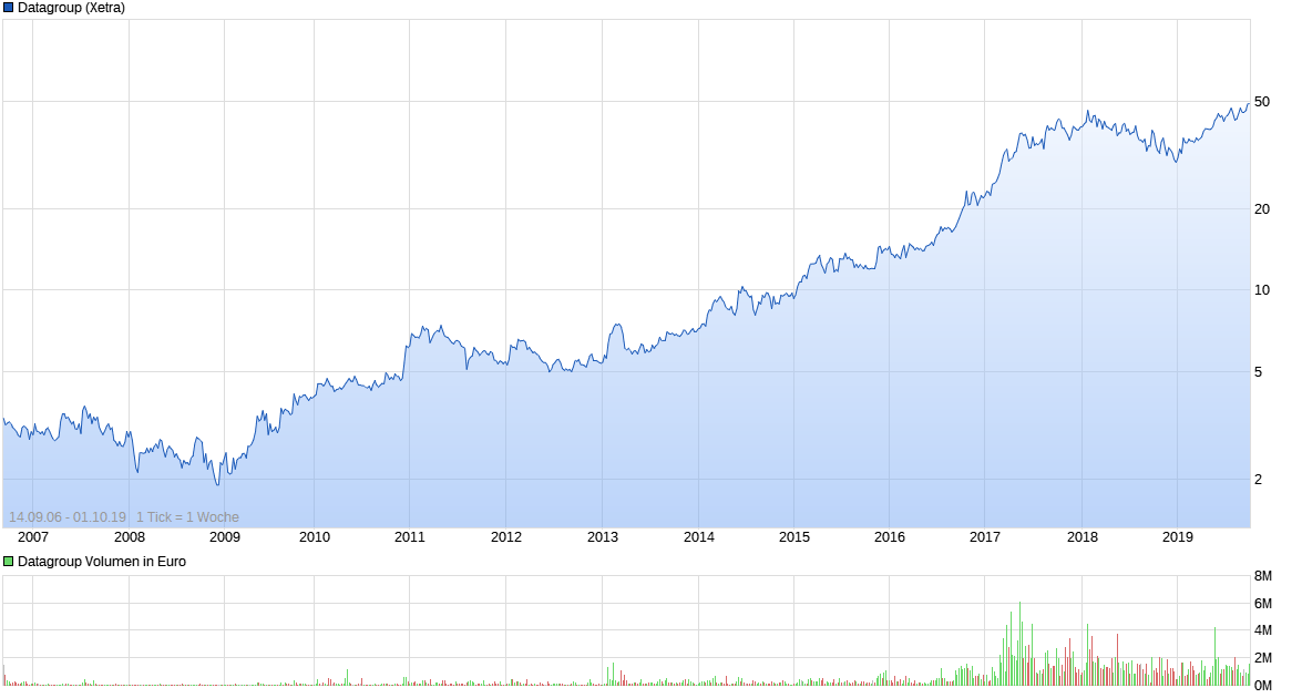 chart_all_datagroup.png