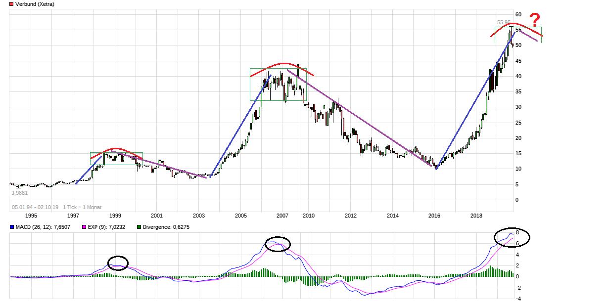 chart_all_verbund.png