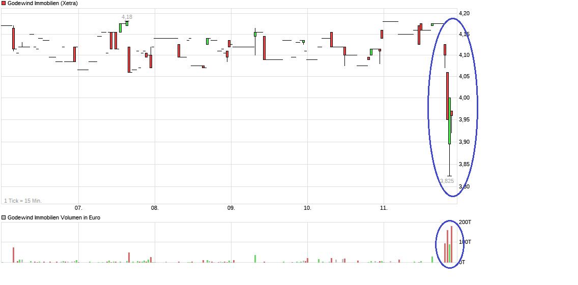 chart_week_godewindimmobilien.png