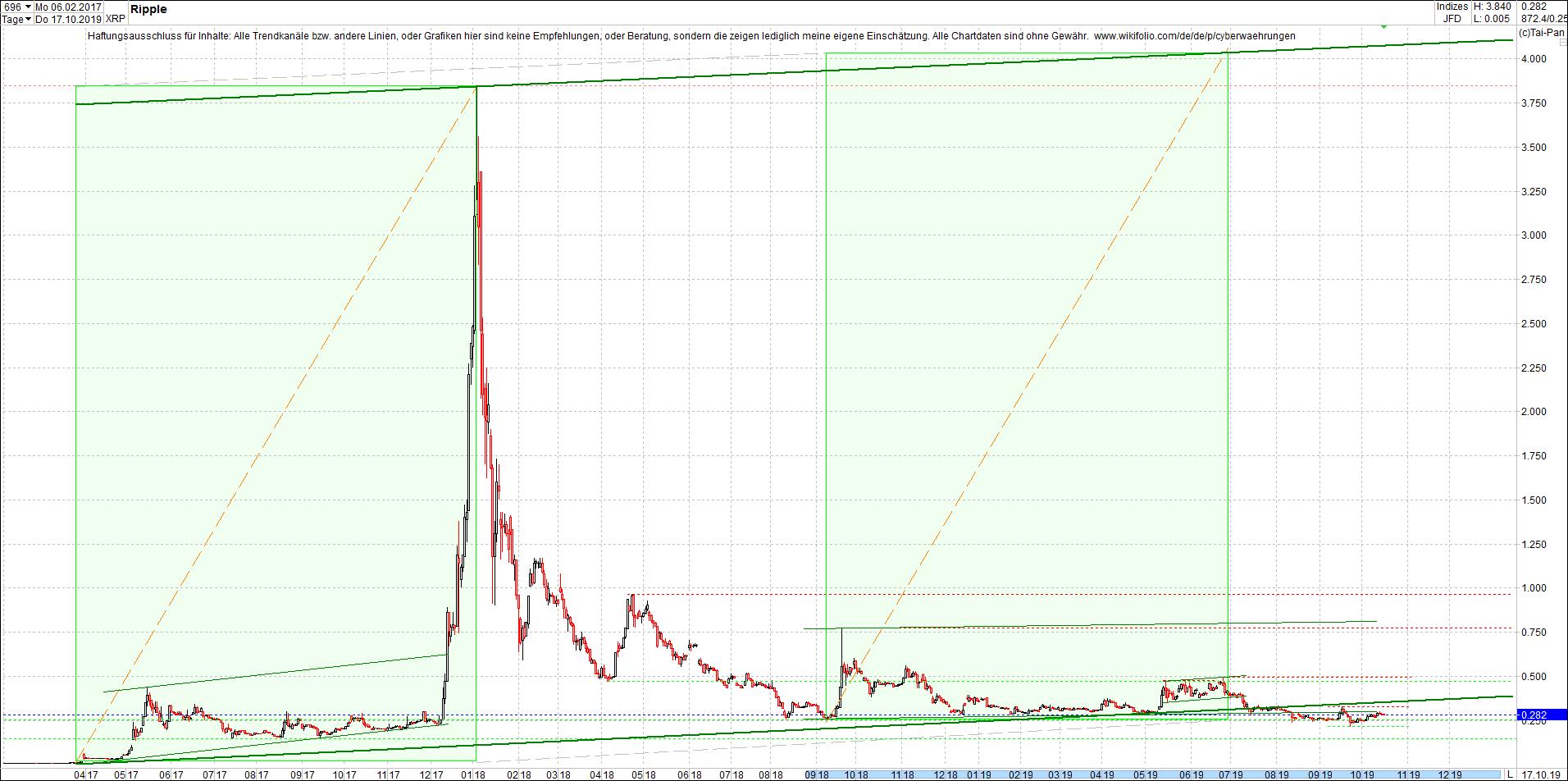 ripple_-_xrp_chart_heute_morgen.png