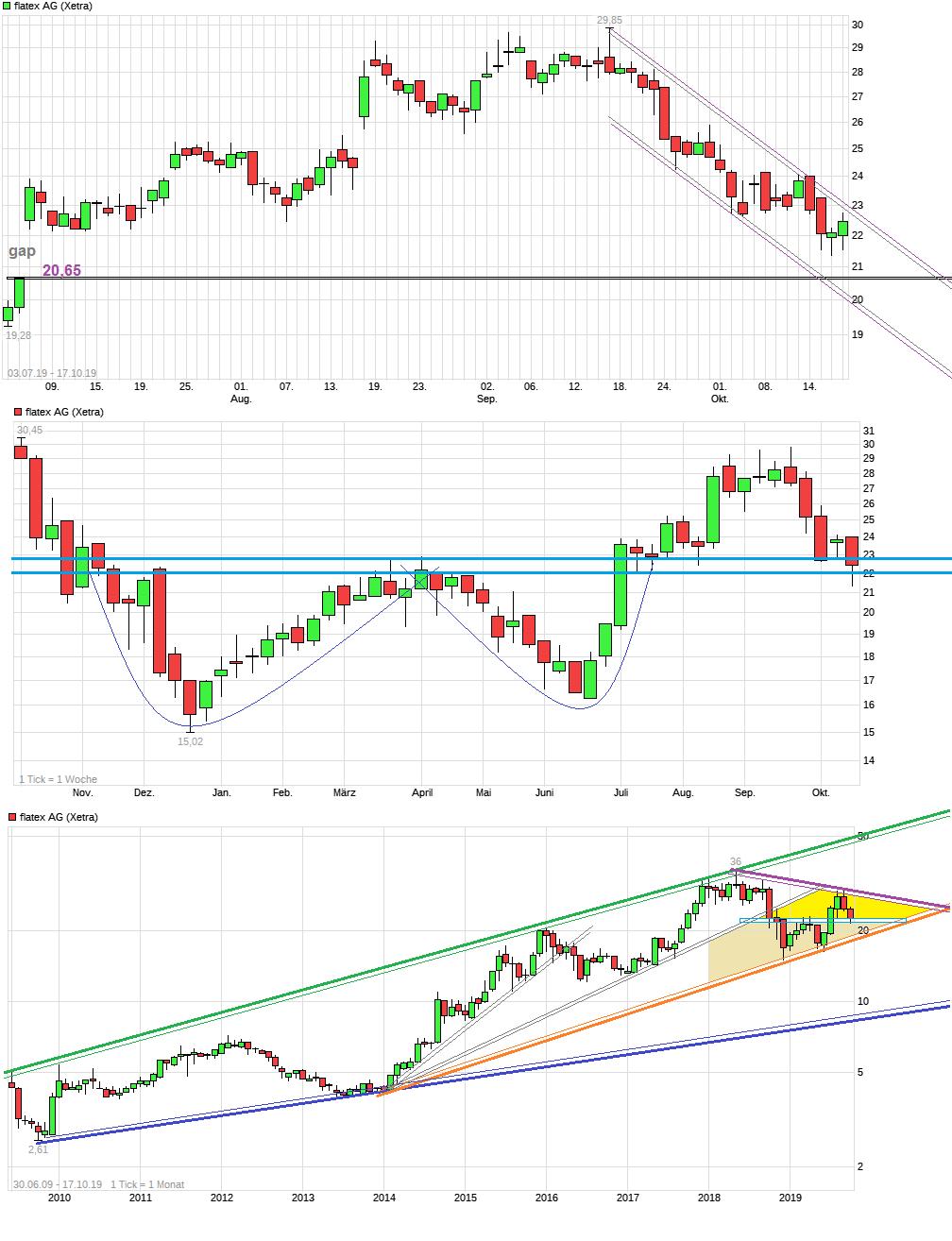 chart_free_flatexag.png