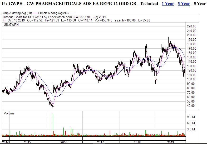 gwph-5y-chart-18102019.jpg
