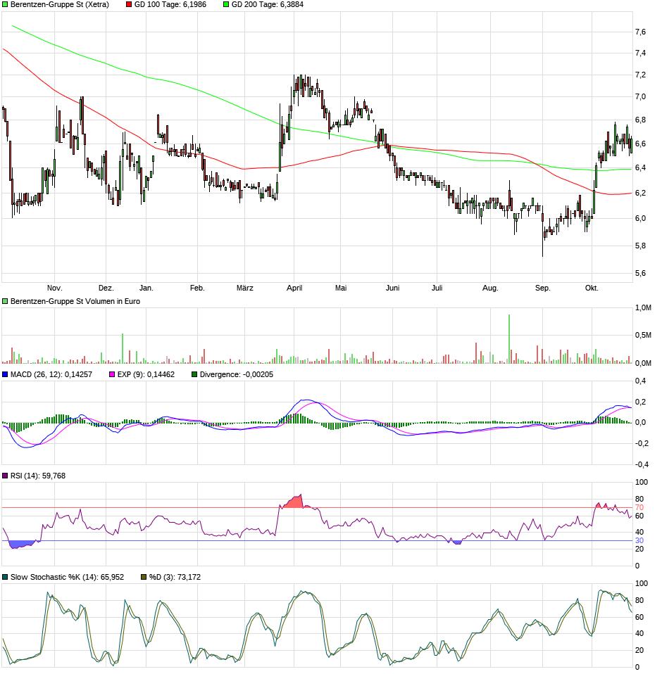 berentzen_1_jahres_chart.png