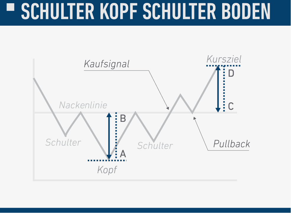 charts_schulter-kopf-schulter-boden.png