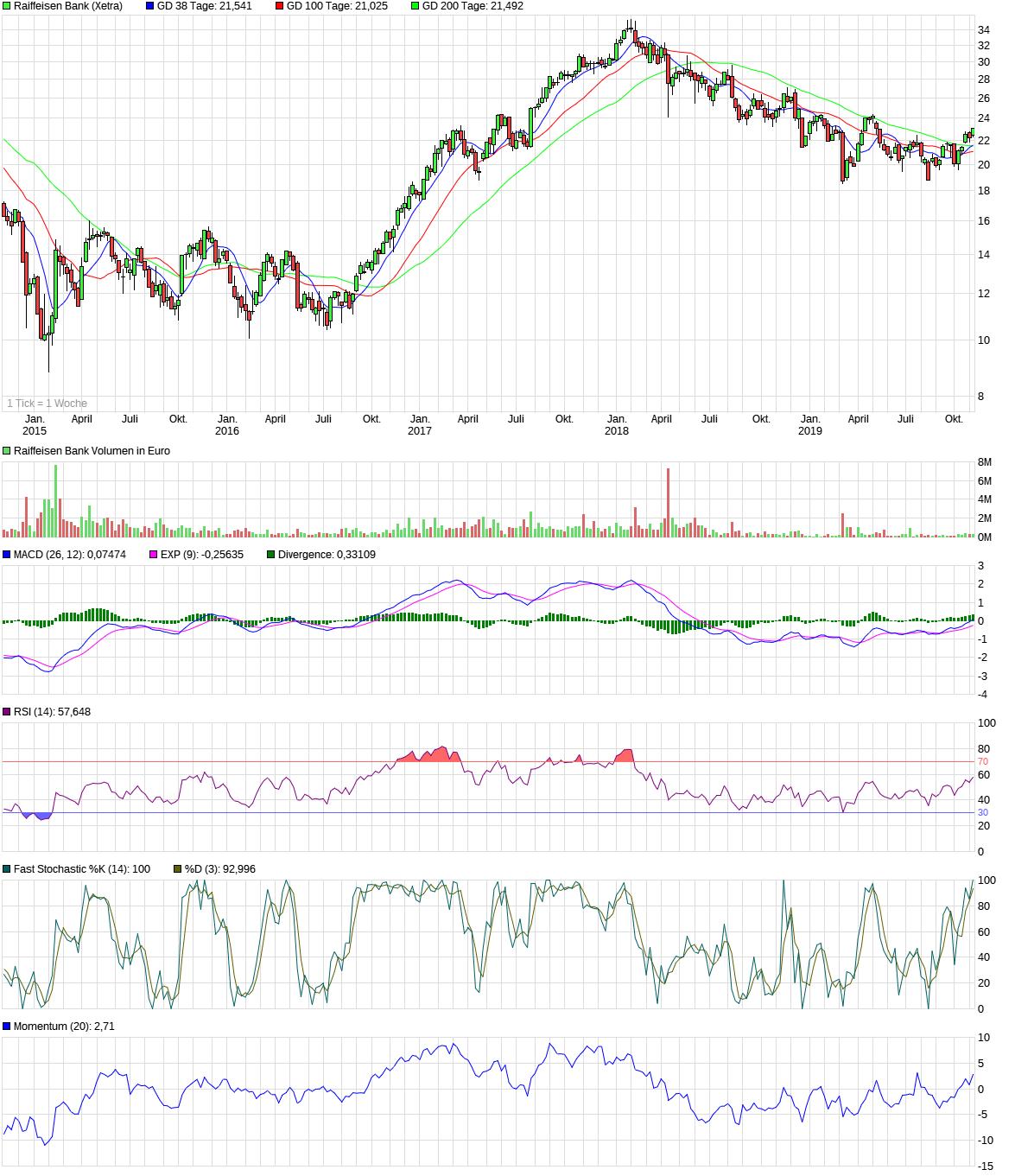 chart_5years_raiffeisenbank.png