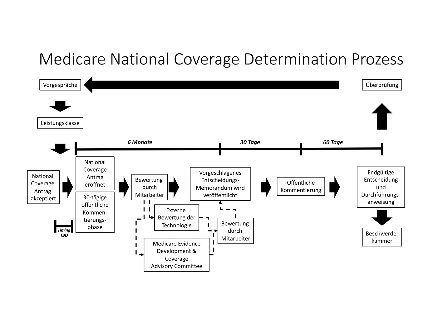 medicare-national-coverage-process-revised-may-....jpg