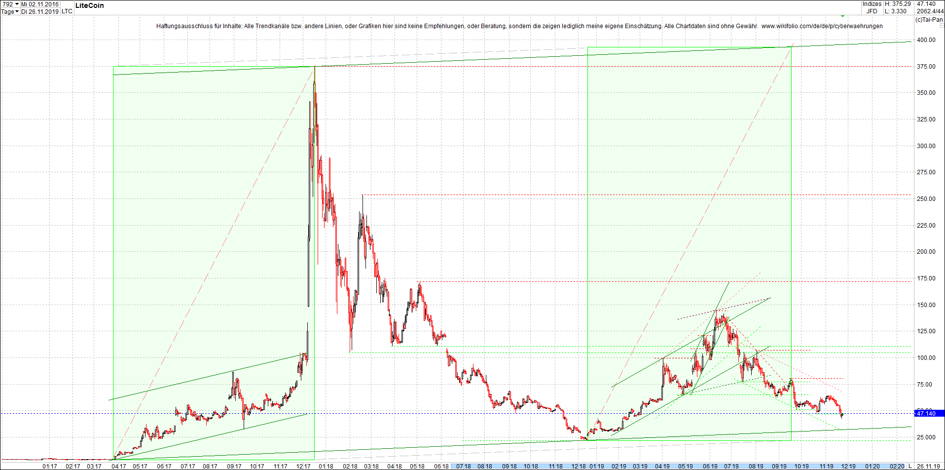 litecoin_(ltc)_chart_heute_morgen.png
