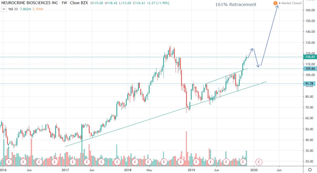 nbix_chart.png