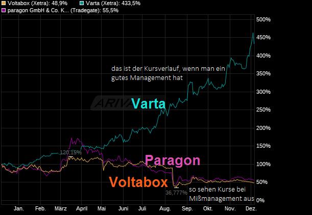 chart_year_voltabox.png