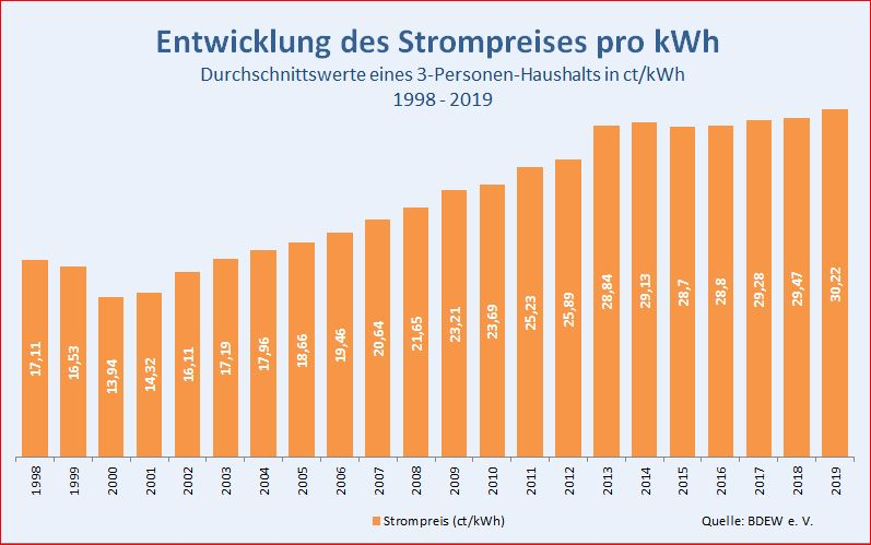 strompreis-pro-kwh-1998-2019-min.jpg