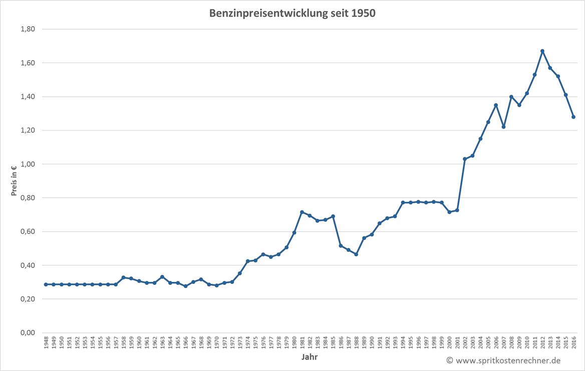 benzinpreisentwicklung.jpg