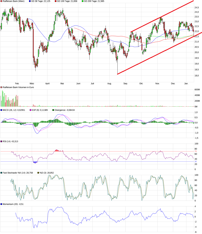 chart_year_raiffeisenbank.png