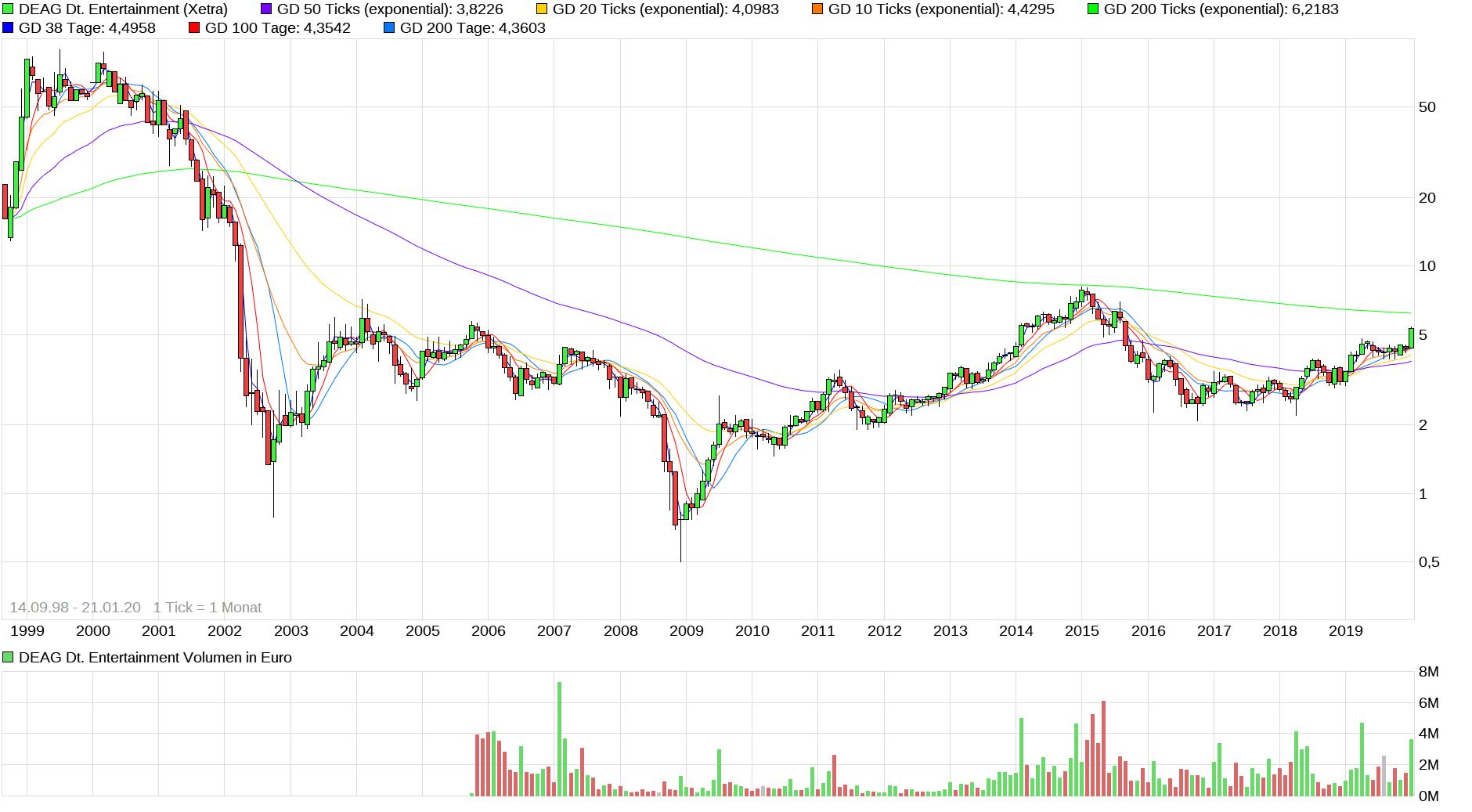 chart_all_deagdeutscheentertainment.png