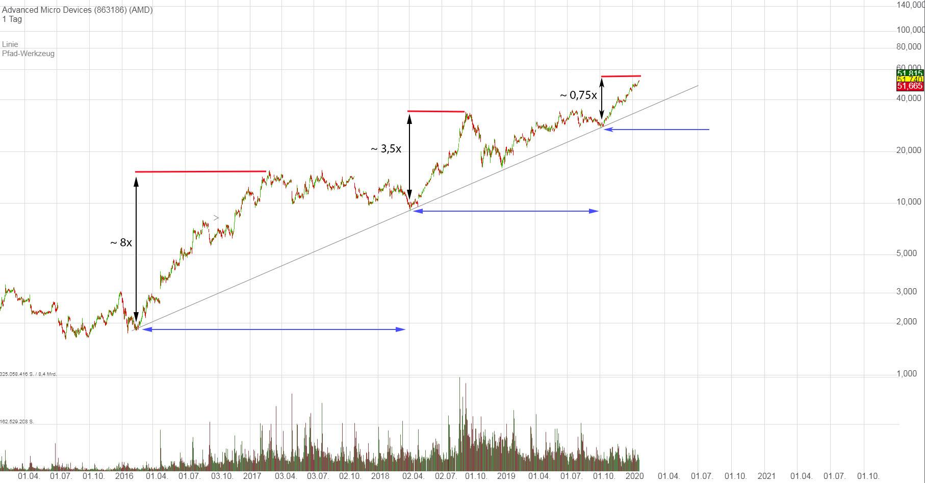 amd_chart_wellentheorie.jpg