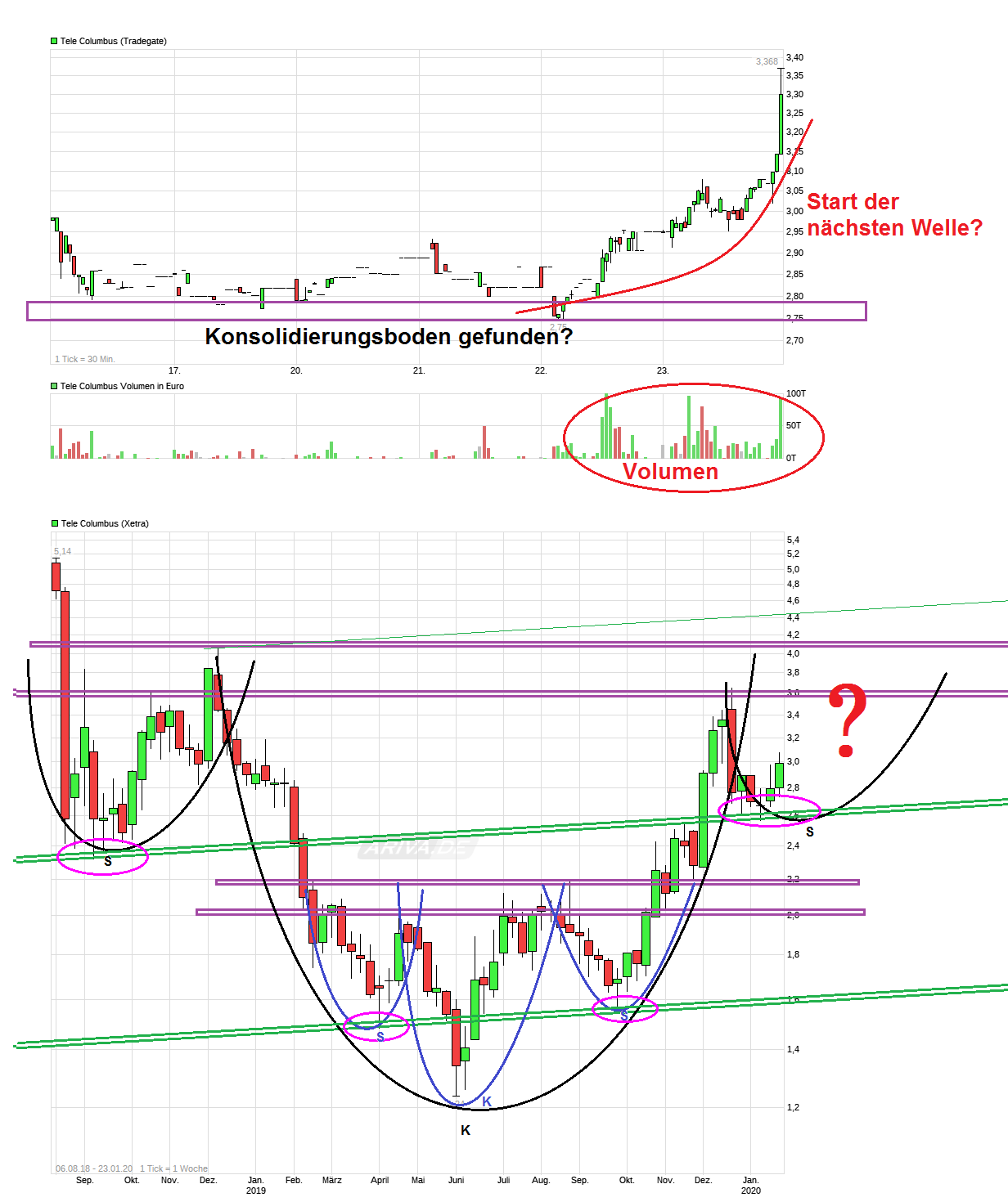 chart_week_telecolumbus.png