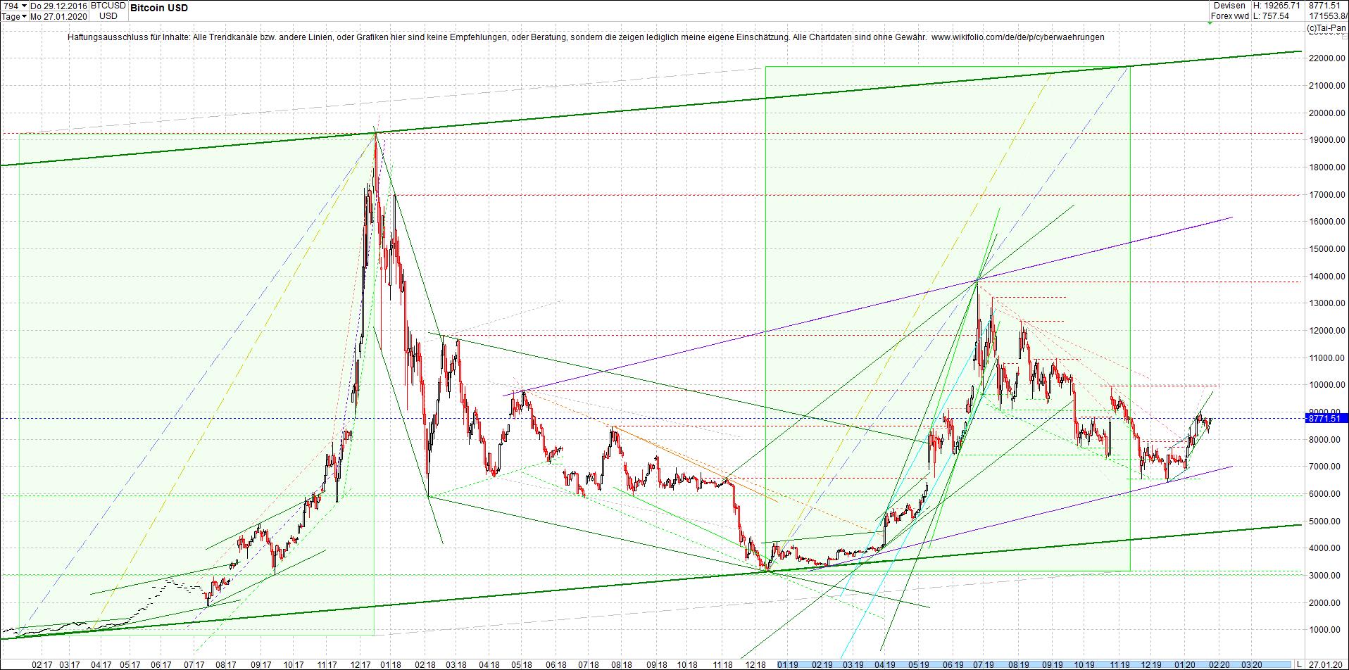 bitcoin_chart_heute_abend.png
