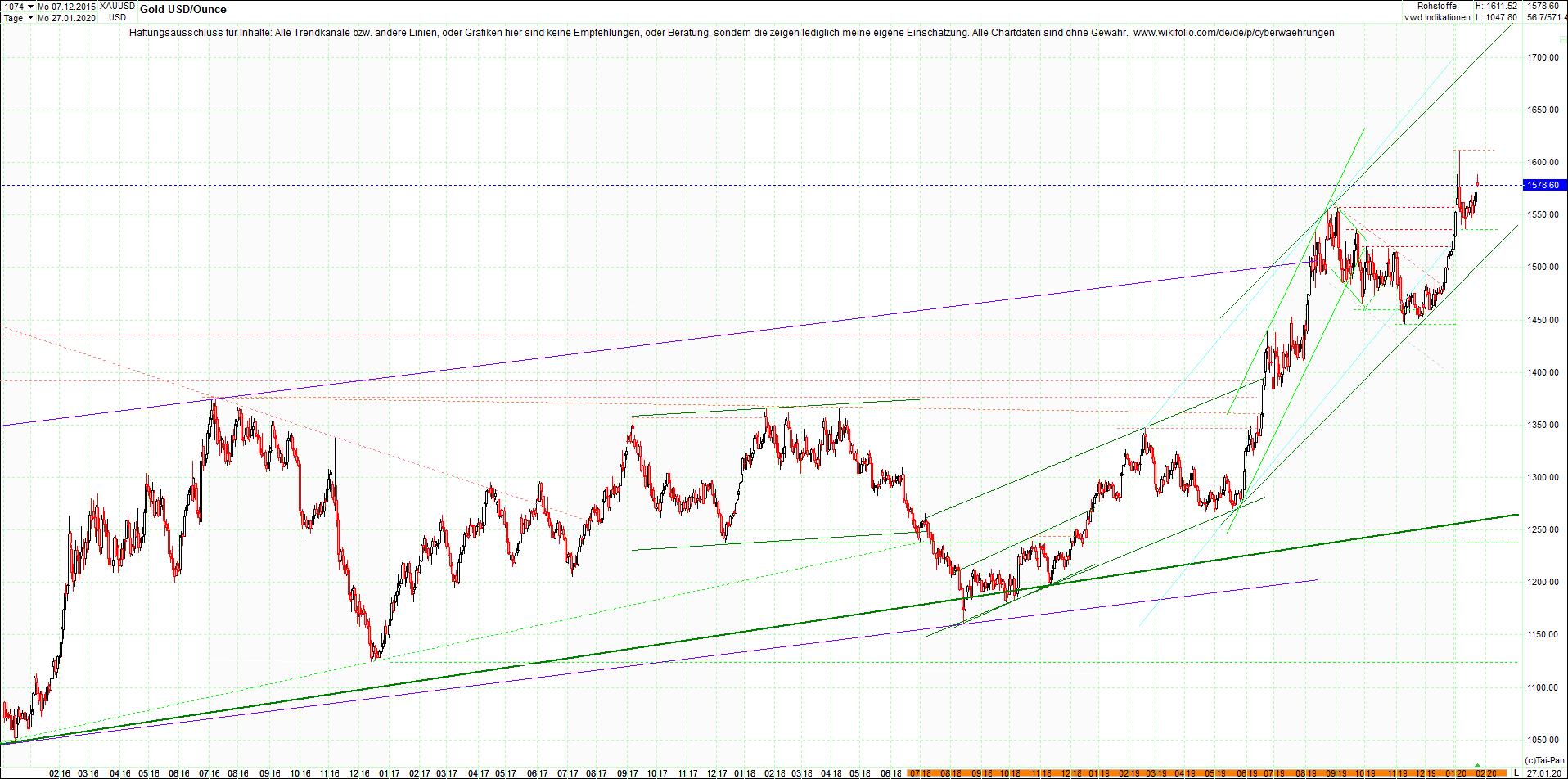 gold_chart_heute_abend.png