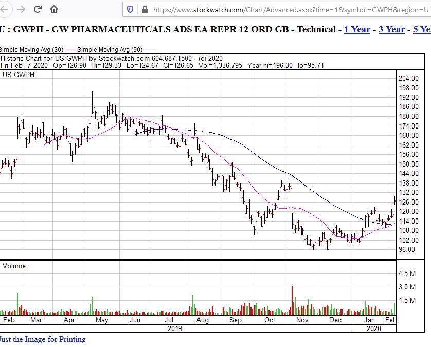 gwph-1y-chart-08022020-1.jpg