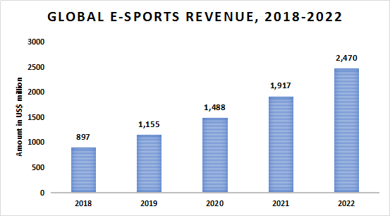 e-sports-industry-market-size-2022-___-....png