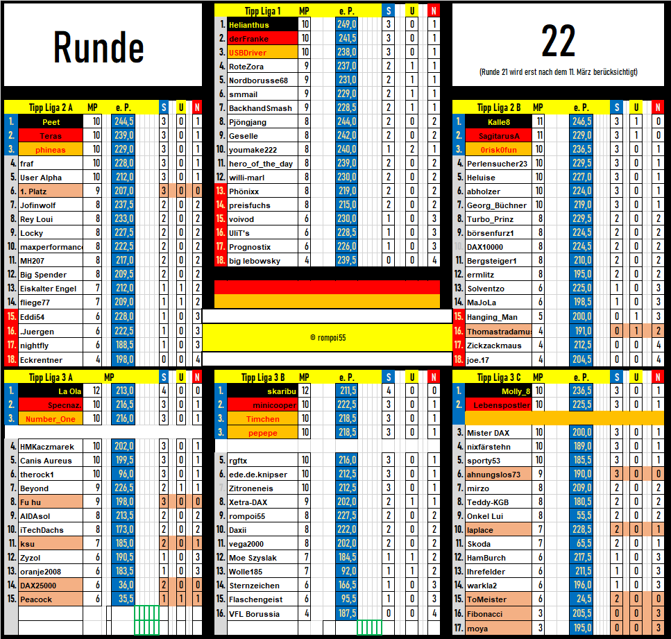 tabelle_runde_22.png