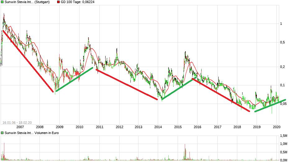chart_all_sunwinsteviainternational.png
