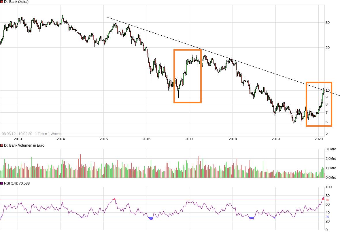 20200219144017-dbk-bear-market-rallye-....png