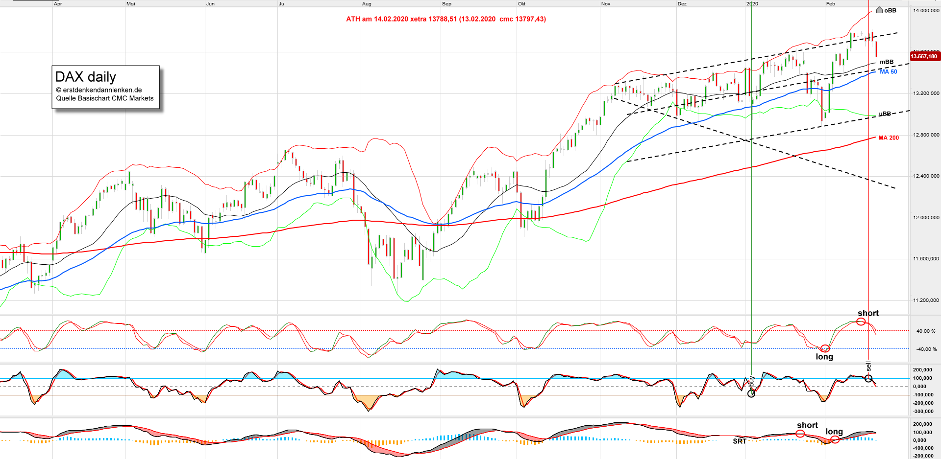dax-daily.png