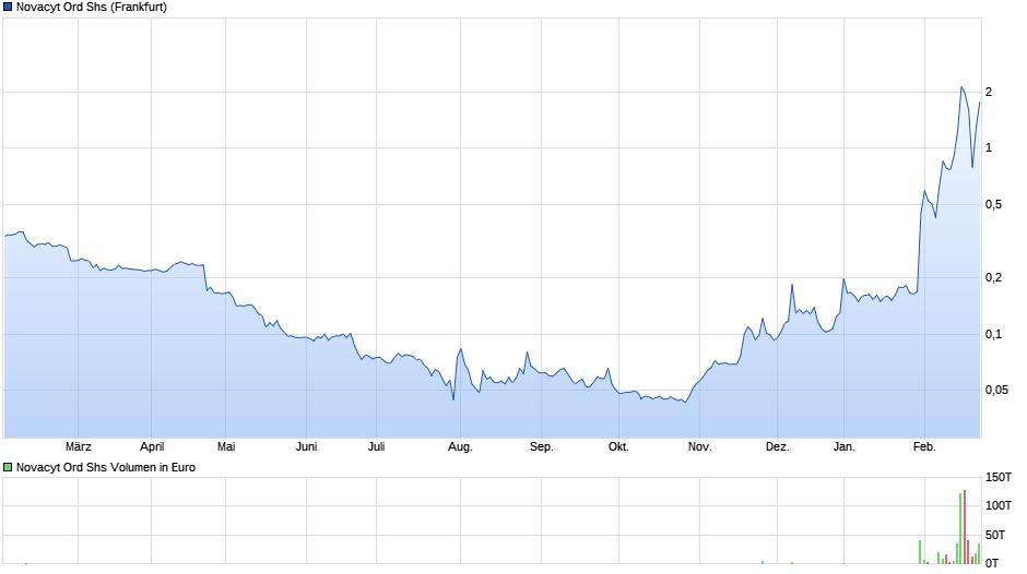 chart_year_novacytordshs.png