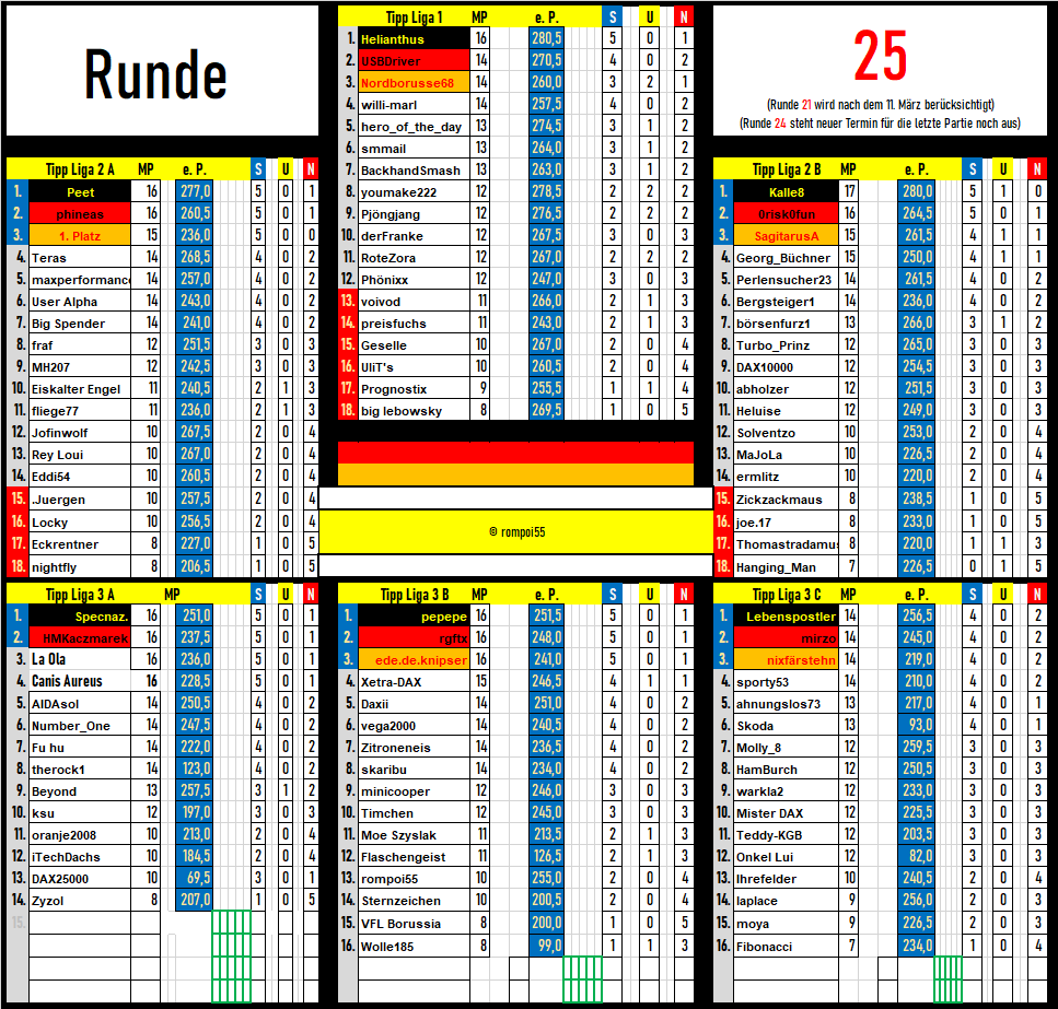 tabelle_runde_25.png