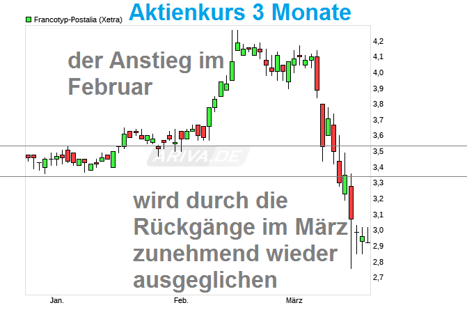 chart_quarter_francotyp-postalia.png