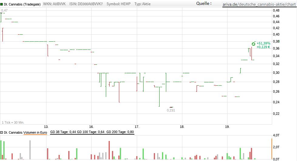 chart_kurz.png