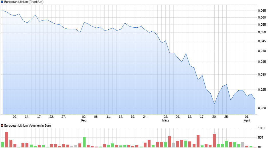 chart_quarter_europeanlithium.png