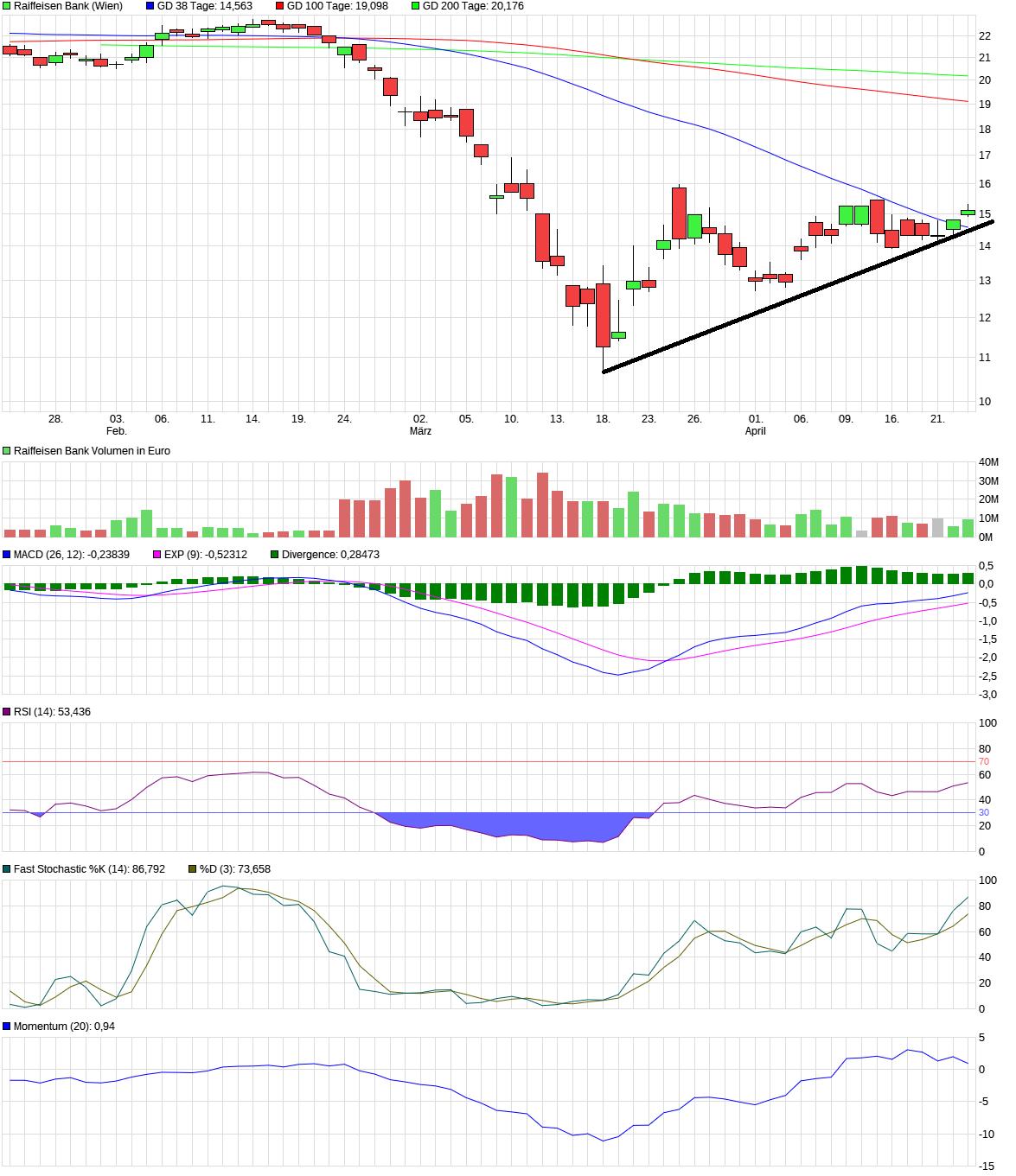 chart_quarter_raiffeisenbank.png