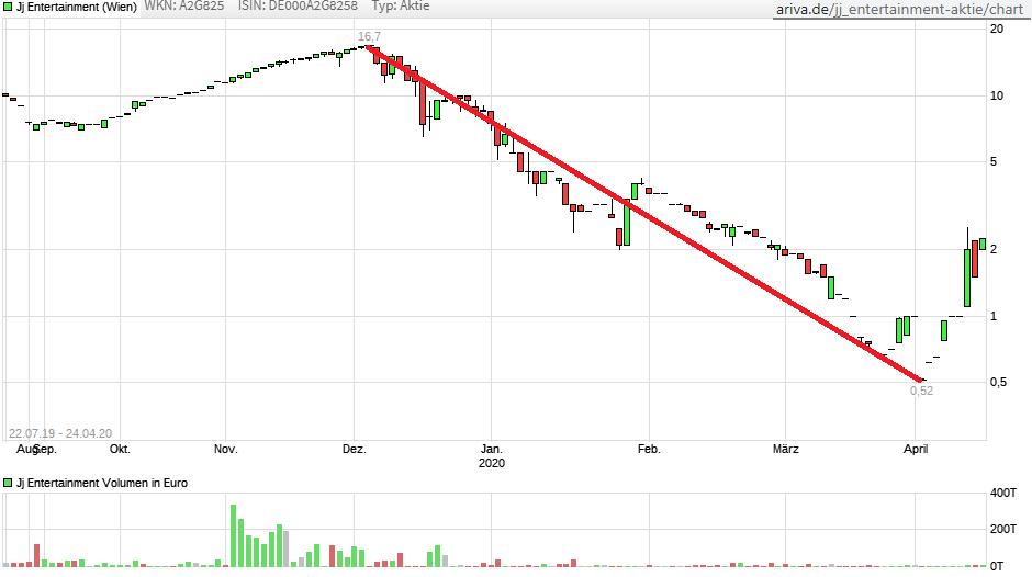 chart_all_jjentertainment.png
