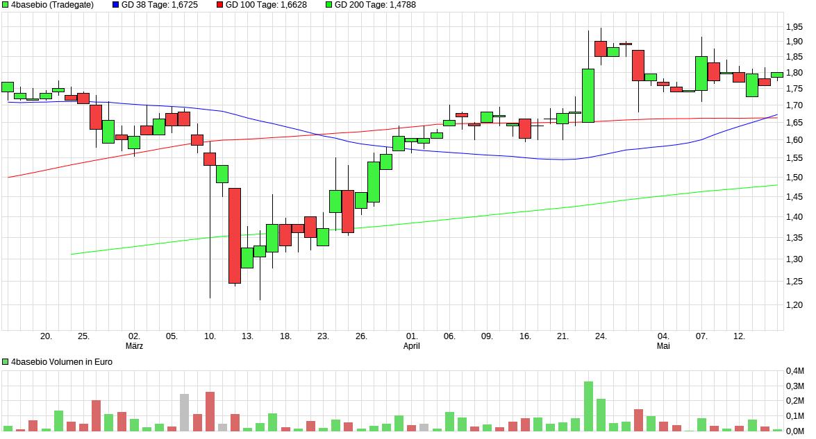 chart_quarter_4basebio.png