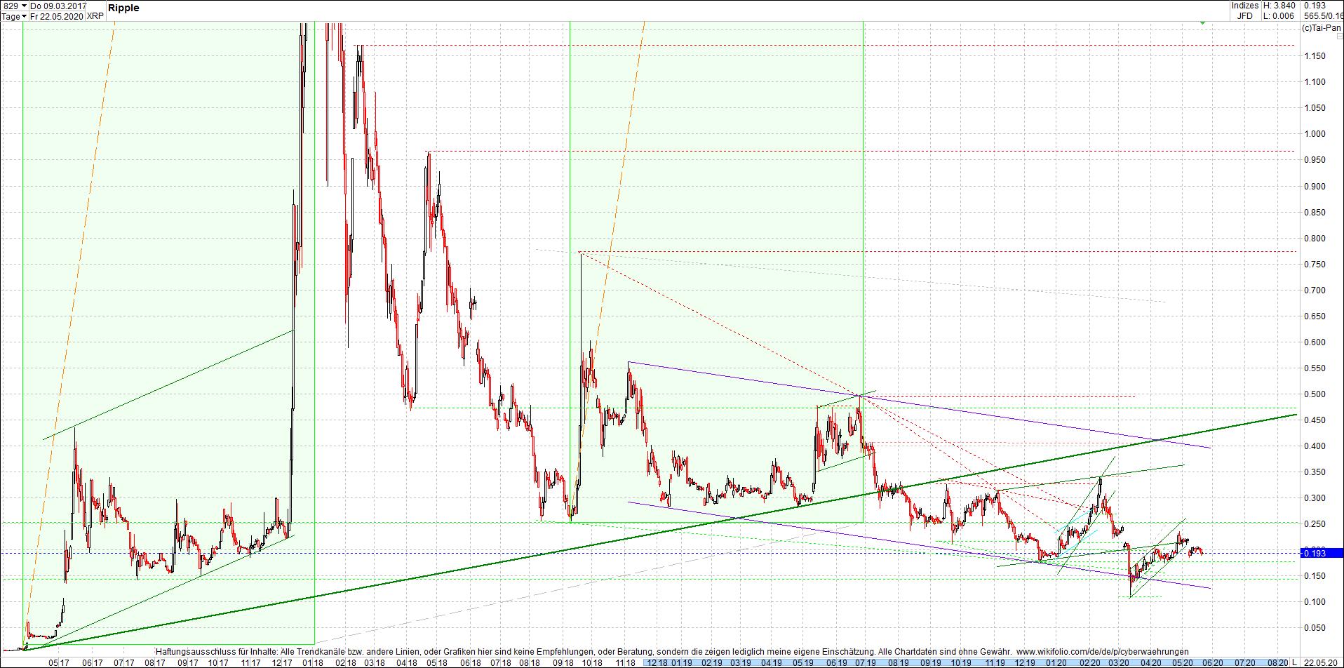 ripple_(xrp)_chart_heute_morgen.png