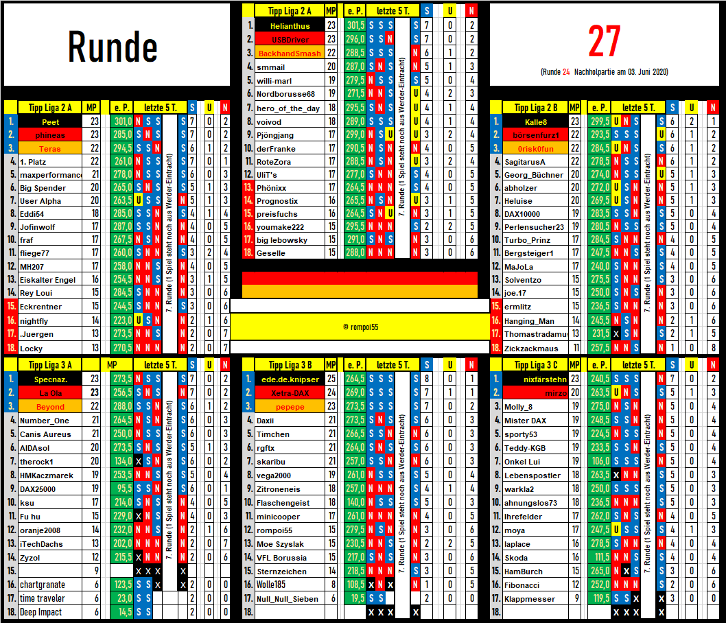 tabelle_runde_27.png