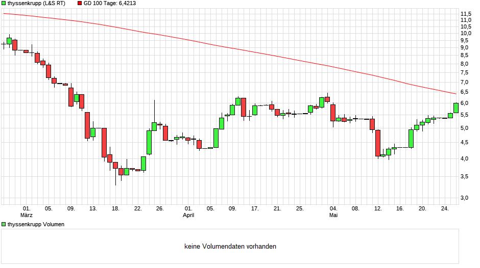 chart_quarter_thyssenkrupp8.png