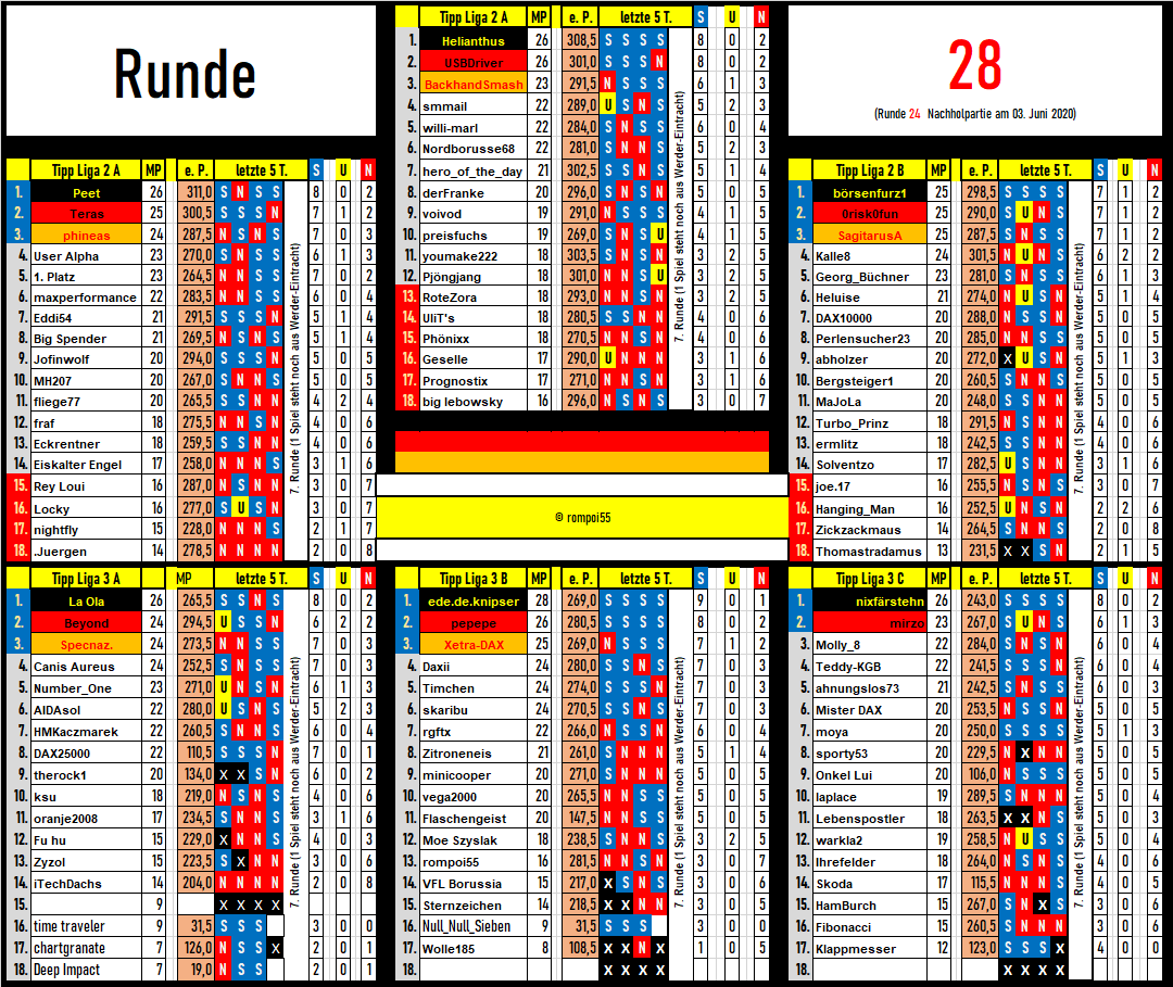 tabelle_runde_28.png