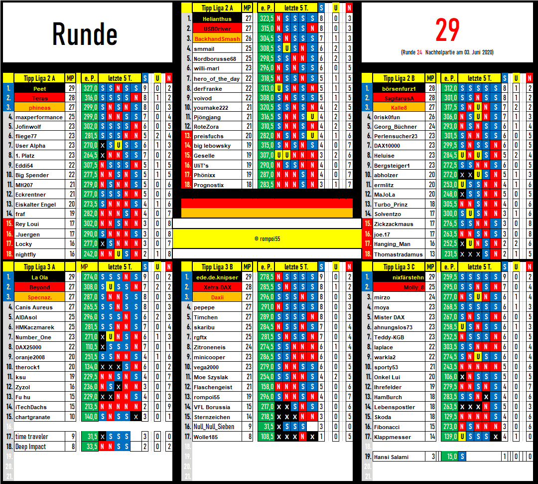 tabelle_runde_29.png