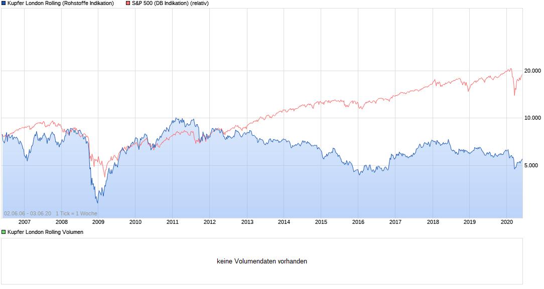 chart_all_kupferlondonrolling.png